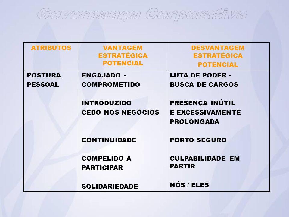 ATRIBUTOSVANTAGEM ESTRATÉGICA POTENCIAL DESVANTAGEM ESTRATÉGICA POTENCIAL POSTURA PESSOAL ENGAJADO - COMPROMETIDO INTRODUZIDO CEDO NOS NEGÓCIOS CONTINUIDADE COMPELIDO A PARTICIPAR SOLIDARIEDADE LUTA DE PODER - BUSCA DE CARGOS PRESENÇA INÚTIL E EXCESSIVAMENTE PROLONGADA PORTO SEGURO CULPABILIDADE EM PARTIR NÓS / ELES