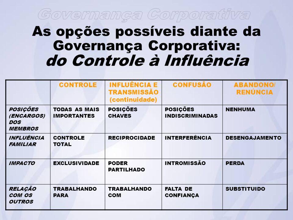 As opções possíveis diante da Governança Corporativa: do Controle à Influência CONTROLEINFLUÊNCIA E TRANSMISSÃO (continuidade) CONFUSÃOABANDONO/ RENÚNCIA POSIÇÕES (ENCARGOS) DOS MEMBROS TODAS AS MAIS IMPORTANTES POSIÇÕES CHAVES POSIÇÕES INDISCRIMINADAS NENHUMA INFLUÊNCIA FAMILIAR CONTROLE TOTAL RECIPROCIDADEINTERFERÊNCIADESENGAJAMENTO IMPACTOEXCLUSIVIDADEPODER PARTILHADO INTROMISSÃOPERDA RELAÇÃO COM OS OUTROS TRABALHANDO PARA TRABALHANDO COM FALTA DE CONFIANÇA SUBSTITUIDO