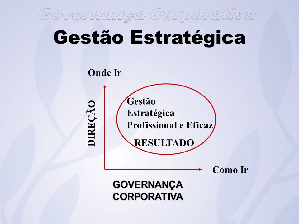Gestão Estratégica GOVERNANÇACORPORATIVA DIREÇÃO Como Ir Onde Ir Gestão Estratégica Profissional e Eficaz RESULTADO