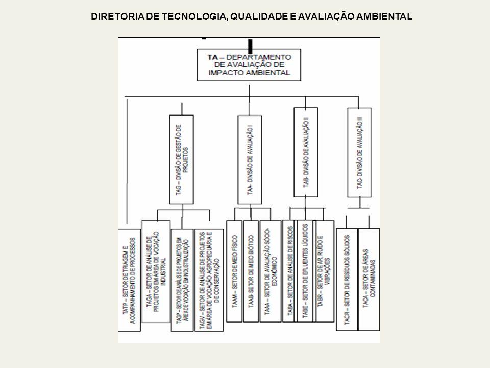 DIRETORIA DE TECNOLOGIA, QUALIDADE E AVALIAÇÃO AMBIENTAL