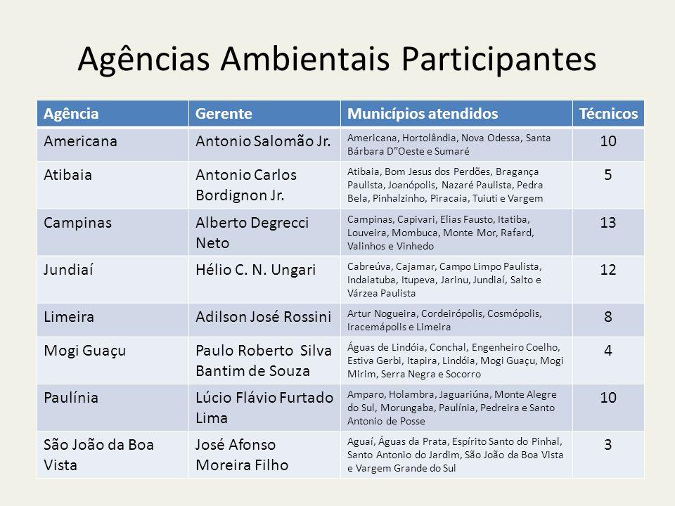 Agências Ambientais Participantes AgênciaGerenteMunicípios atendidosTécnicos AmericanaAntonio Salomão Jr.