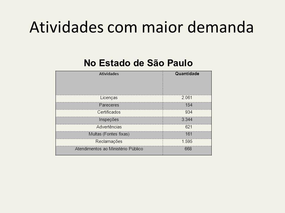 Atividades com maior demanda Atividades Quantidade Licenças2.061 Pareceres 154 Certificados 934 Inspeções3.344 Advertências 621 Multas (Fontes fixas) 161 Reclamações1.595 Atendimentos ao Ministério Público 668 No Estado de São Paulo