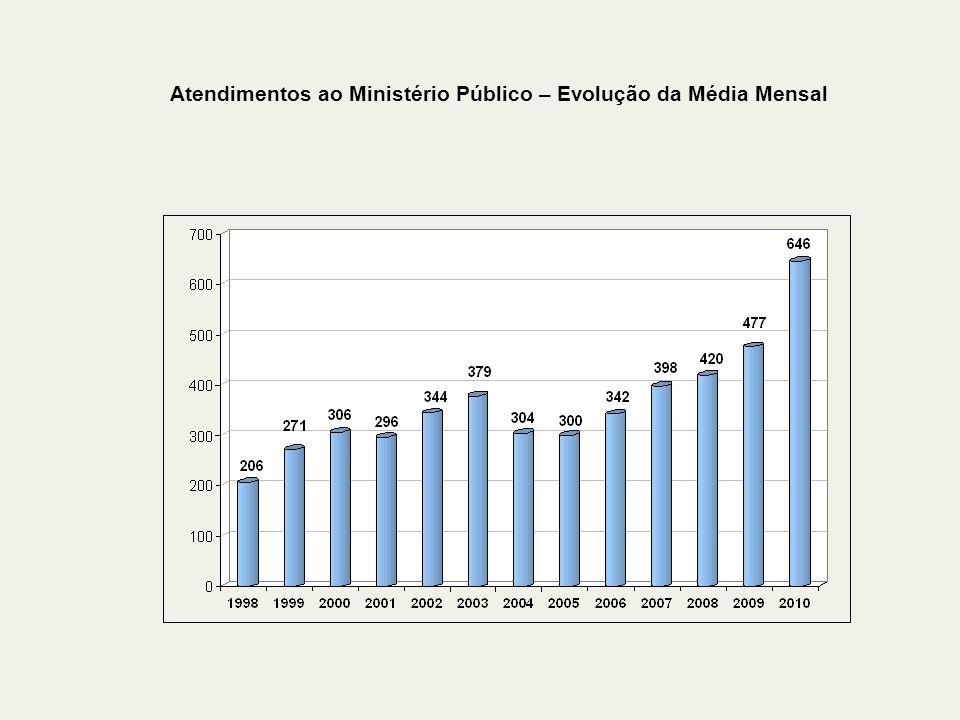 Atendimentos ao Ministério Público – Evolução da Média Mensal
