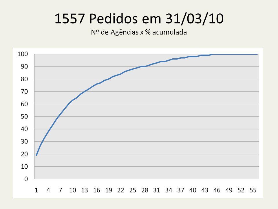 1557 Pedidos em 31/03/10 Nº de Agências x % acumulada