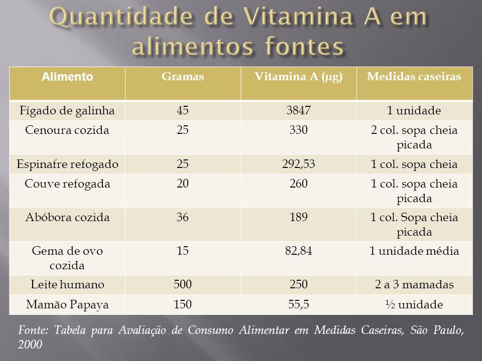 Alimento GramasVitamina A (µg)Medidas caseiras Fígado de galinha4538471 unidade Cenoura cozida253302 col. sopa cheia picada Espinafre refogado25292,53