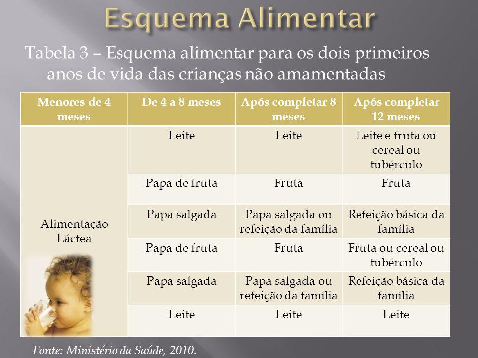 Tabela 3 – Esquema alimentar para os dois primeiros anos de vida das crianças não amamentadas Menores de 4 meses De 4 a 8 mesesApós completar 8 meses