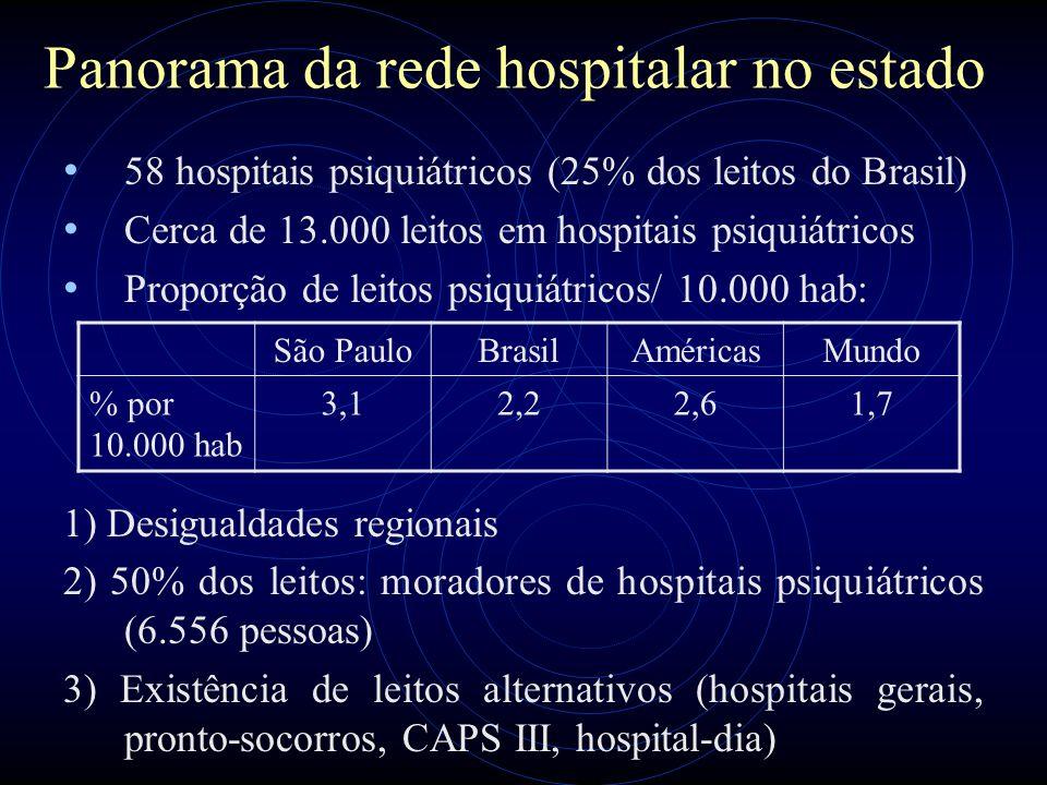 Panorama da rede hospitalar no estado 58 hospitais psiquiátricos (25% dos leitos do Brasil) Cerca de 13.000 leitos em hospitais psiquiátricos Proporçã