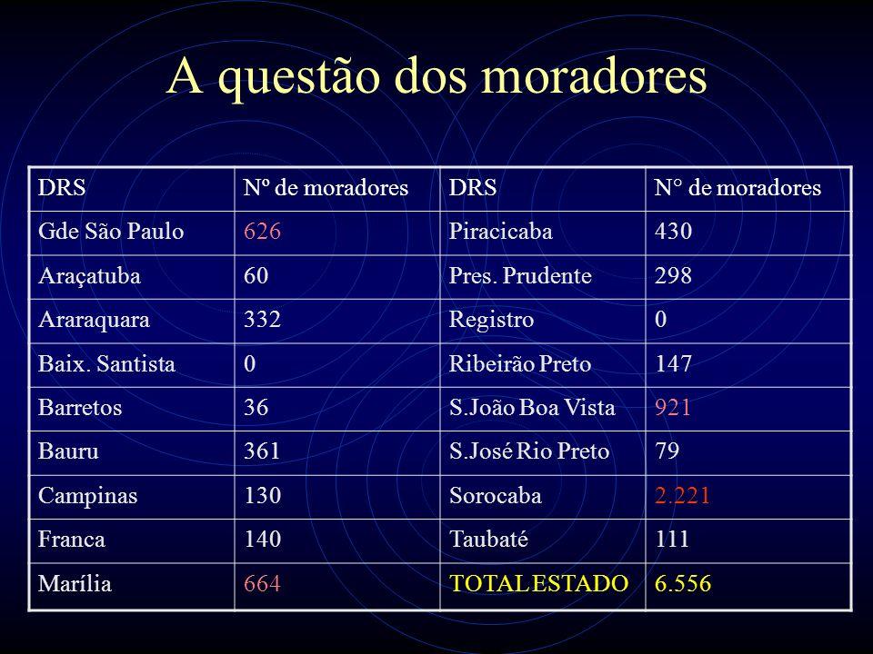 A questão dos moradores DRSNº de moradoresDRSN° de moradores Gde São Paulo626Piracicaba430 Araçatuba60Pres. Prudente298 Araraquara332Registro0 Baix. S