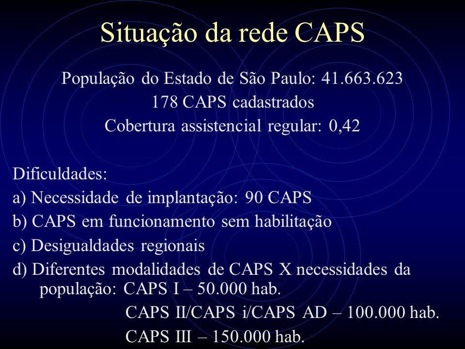 Situação da rede CAPS População do Estado de São Paulo: 41.663.623 178 CAPS cadastrados Cobertura assistencial regular: 0,42 Dificuldades: a) Necessid