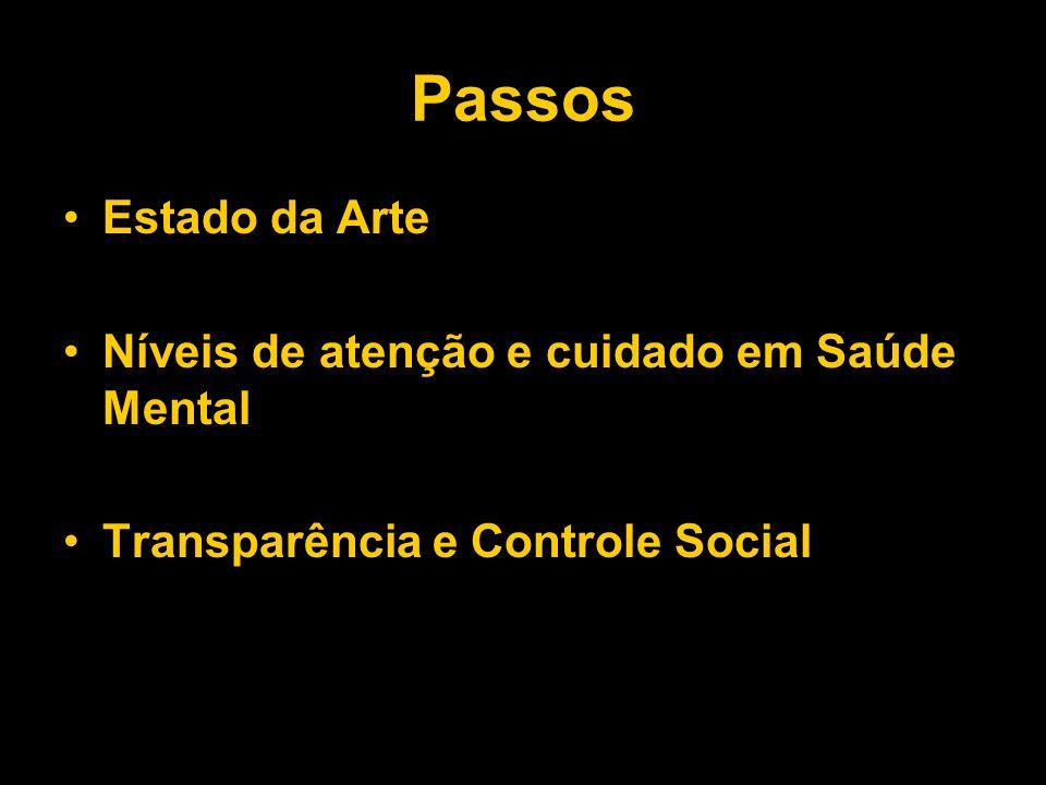 Passos Estado da Arte Níveis de atenção e cuidado em Saúde Mental Transparência e Controle Social