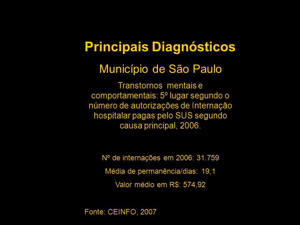Município de São Paulo Transtornos mentais e comportamentais: 5º lugar segundo o número de autorizações de Internação hospitalar pagas pelo SUS segund