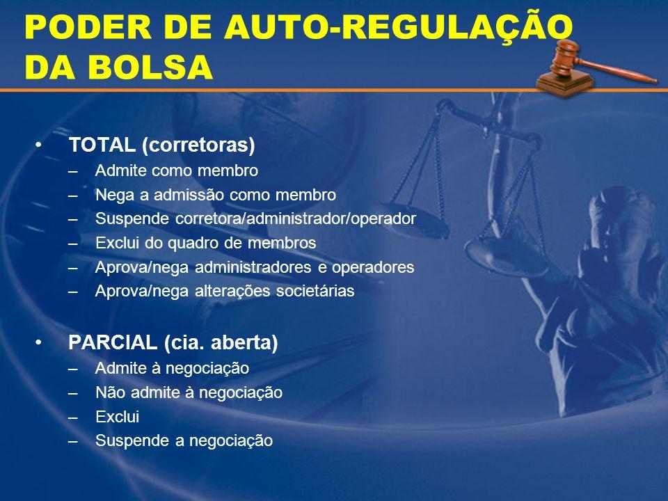PODER DE AUTO-REGULAÇÃO DA BOLSA TOTAL (corretoras) –Admite como membro –Nega a admissão como membro –Suspende corretora/administrador/operador –Exclu