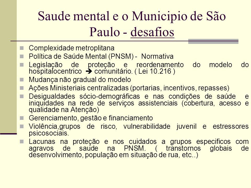 Saude mental e o Municipio de São Paulo - desafios Complexidade metroplitana Política de Saúde Mental (PNSM) - Normativa Legislação de proteção e reor