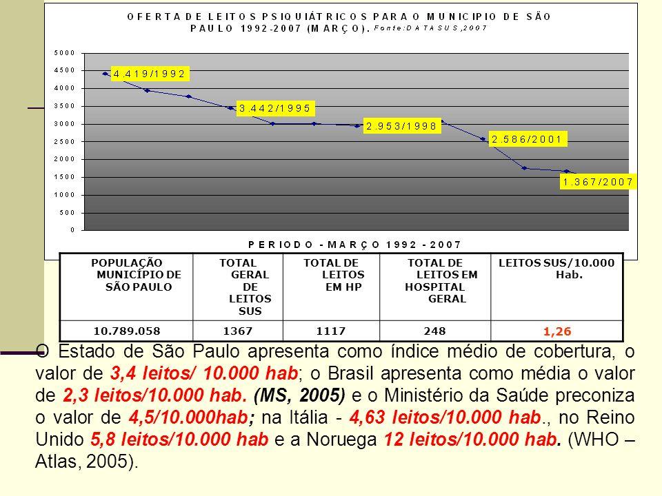 O Estado de São Paulo apresenta como índice médio de cobertura, o valor de 3,4 leitos/ 10.000 hab; o Brasil apresenta como média o valor de 2,3 leitos