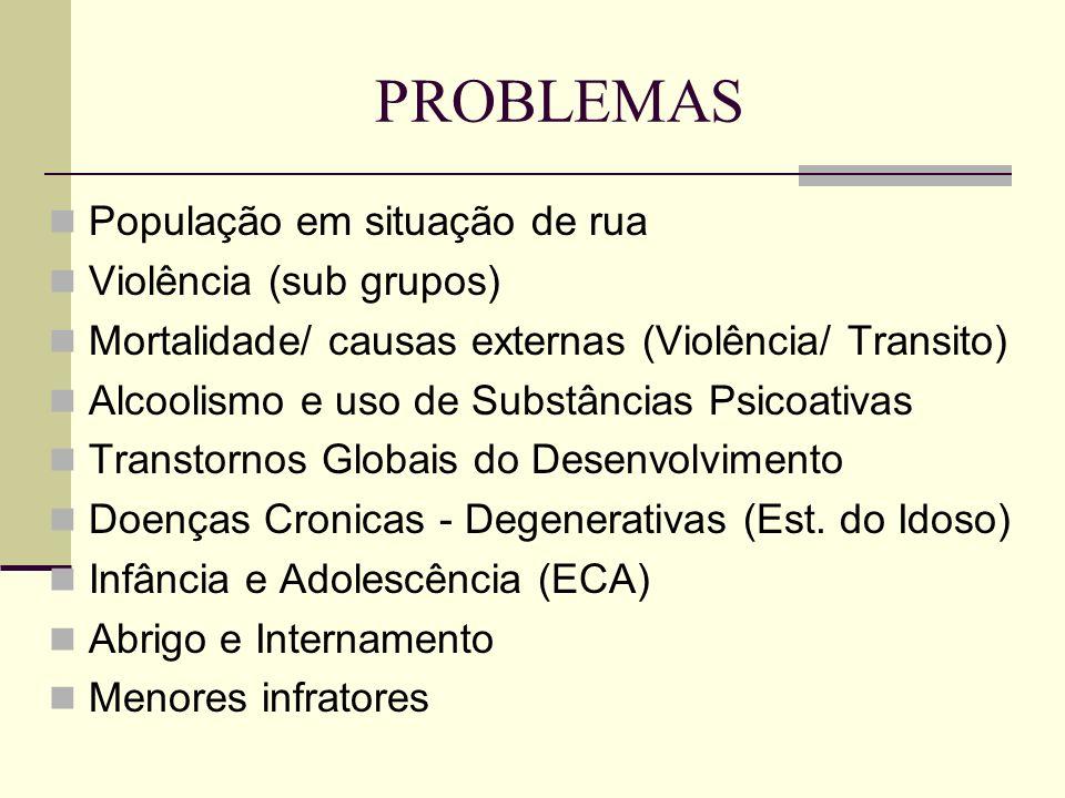 PROBLEMAS População em situação de rua Violência (sub grupos) Mortalidade/ causas externas (Violência/ Transito) Alcoolismo e uso de Substâncias Psico