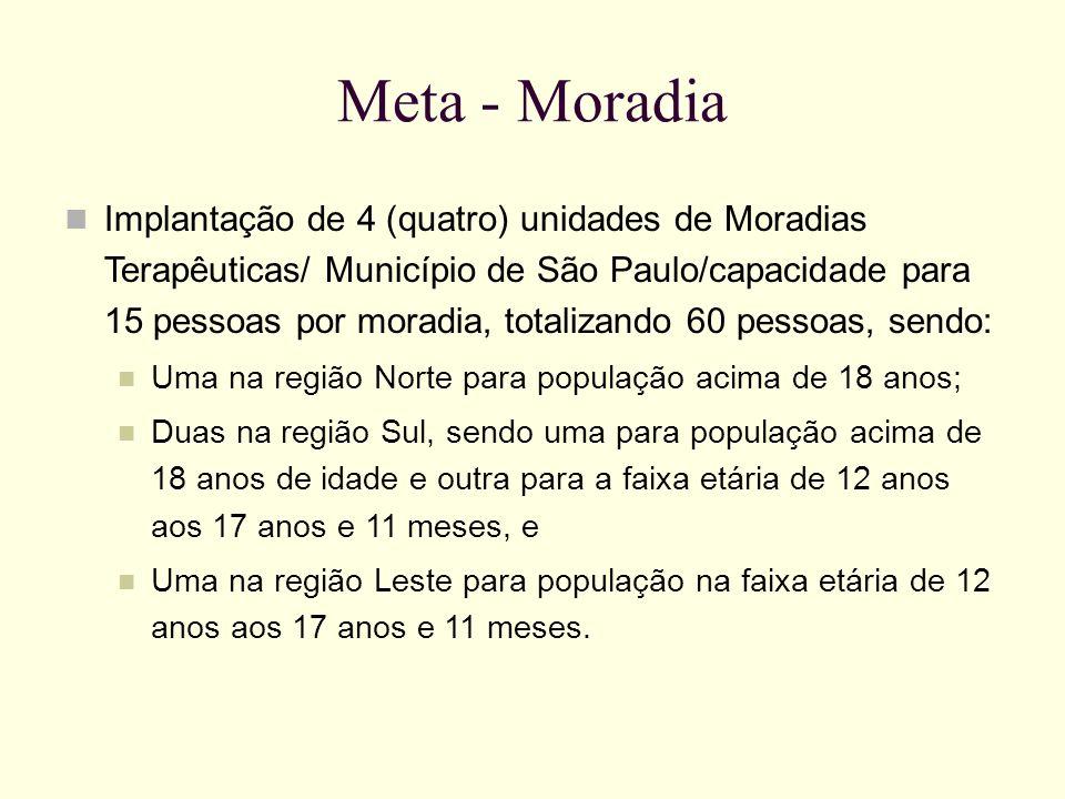 Meta - Moradia Implantação de 4 (quatro) unidades de Moradias Terapêuticas/ Município de São Paulo/capacidade para 15 pessoas por moradia, totalizando