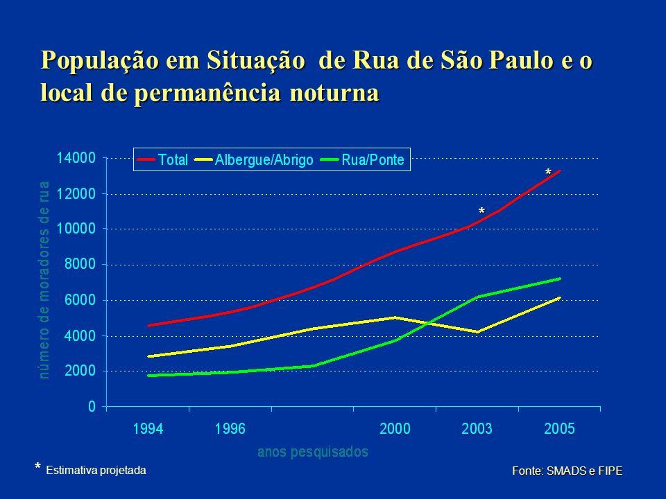 População em Situação de Rua de São Paulo e o local de permanência noturna Fonte: SMADS e FIPE * * * Estimativa projetada