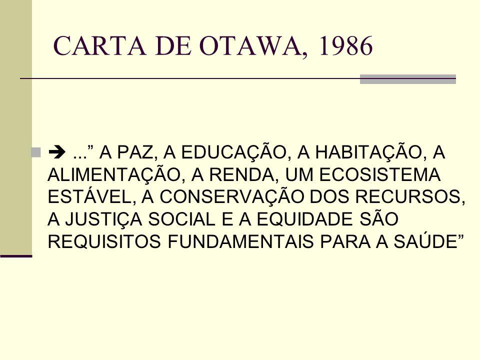 CARTA DE OTAWA, 1986... A PAZ, A EDUCAÇÃO, A HABITAÇÃO, A ALIMENTAÇÃO, A RENDA, UM ECOSISTEMA ESTÁVEL, A CONSERVAÇÃO DOS RECURSOS, A JUSTIÇA SOCIAL E