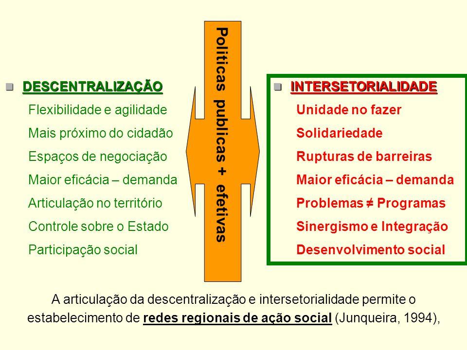 DESCENTRALIZAÇÃO DESCENTRALIZAÇÃO Flexibilidade e agilidade Mais próximo do cidadão Espaços de negociação Maior eficácia – demanda Articulação no terr