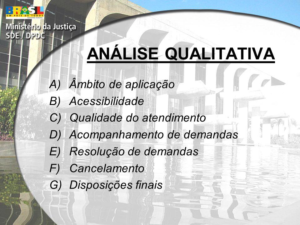 ANÁLISE QUALITATIVA A)Âmbito de aplicação B)Acessibilidade C)Qualidade do atendimento D)Acompanhamento de demandas E)Resolução de demandas F)Cancelamento G)Disposições finais