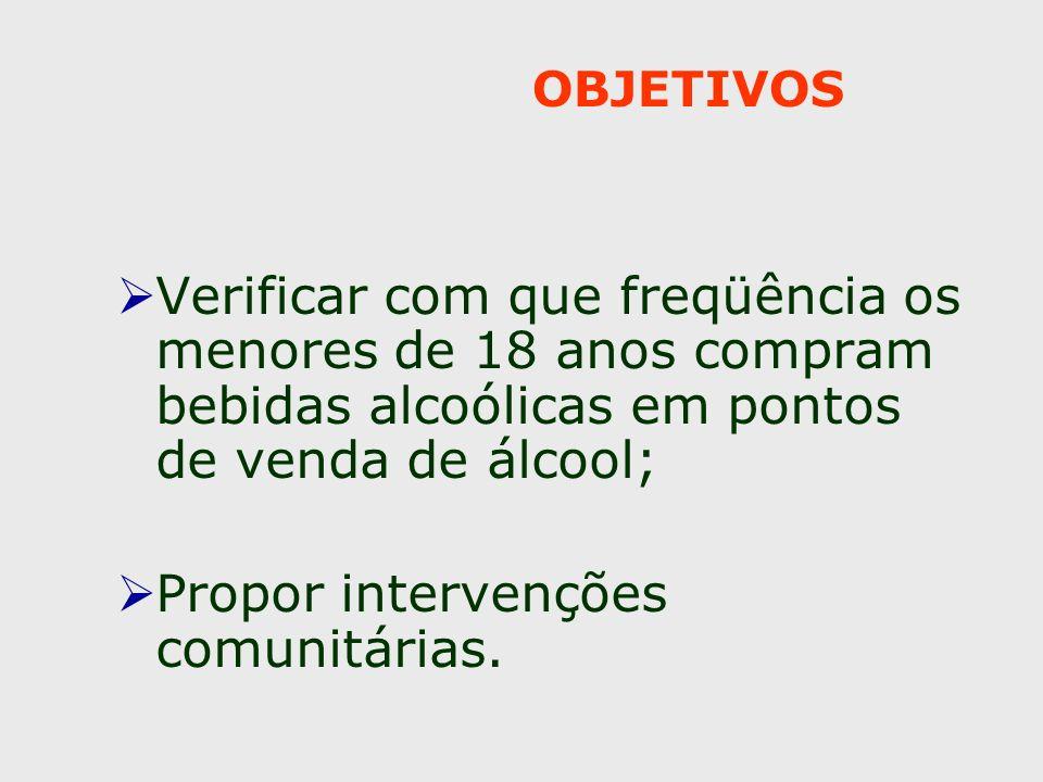 OBJETIVOS Verificar com que freqüência os menores de 18 anos compram bebidas alcoólicas em pontos de venda de álcool; Propor intervenções comunitárias.