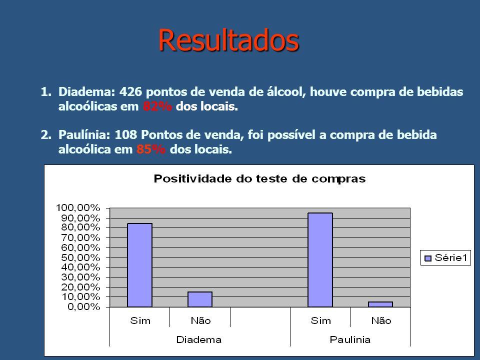 Resultados 1.Diadema: 426 pontos de venda de álcool, houve compra de bebidas alcoólicas em 82% dos locais. 2.Paulínia: 108 Pontos de venda, foi possív