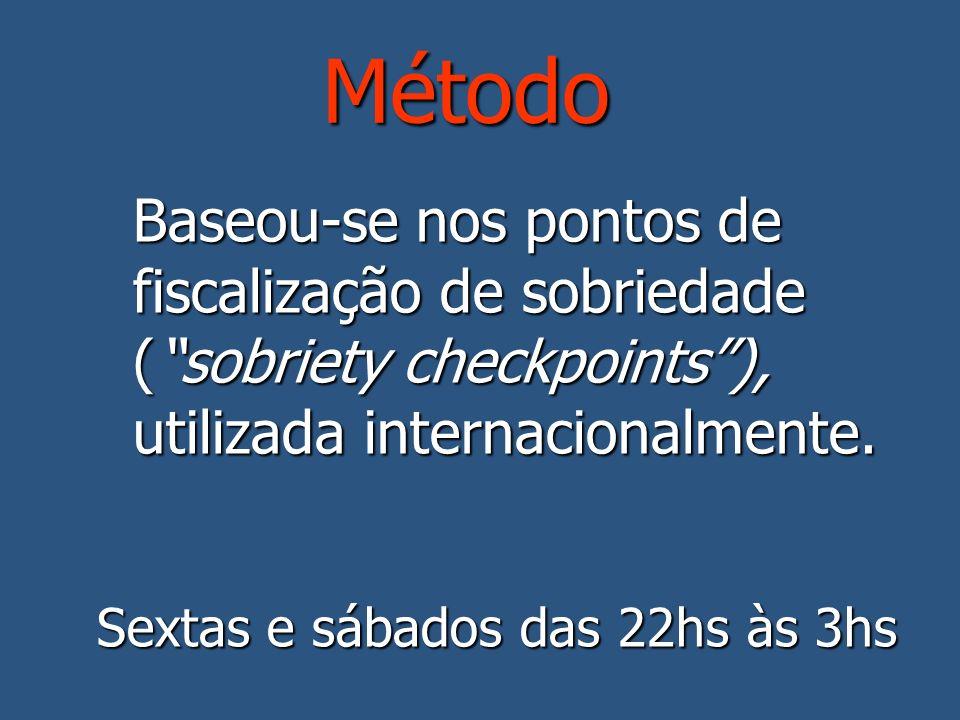 Método Baseou-se nos pontos de fiscalização de sobriedade (sobriety checkpoints), utilizada internacionalmente.