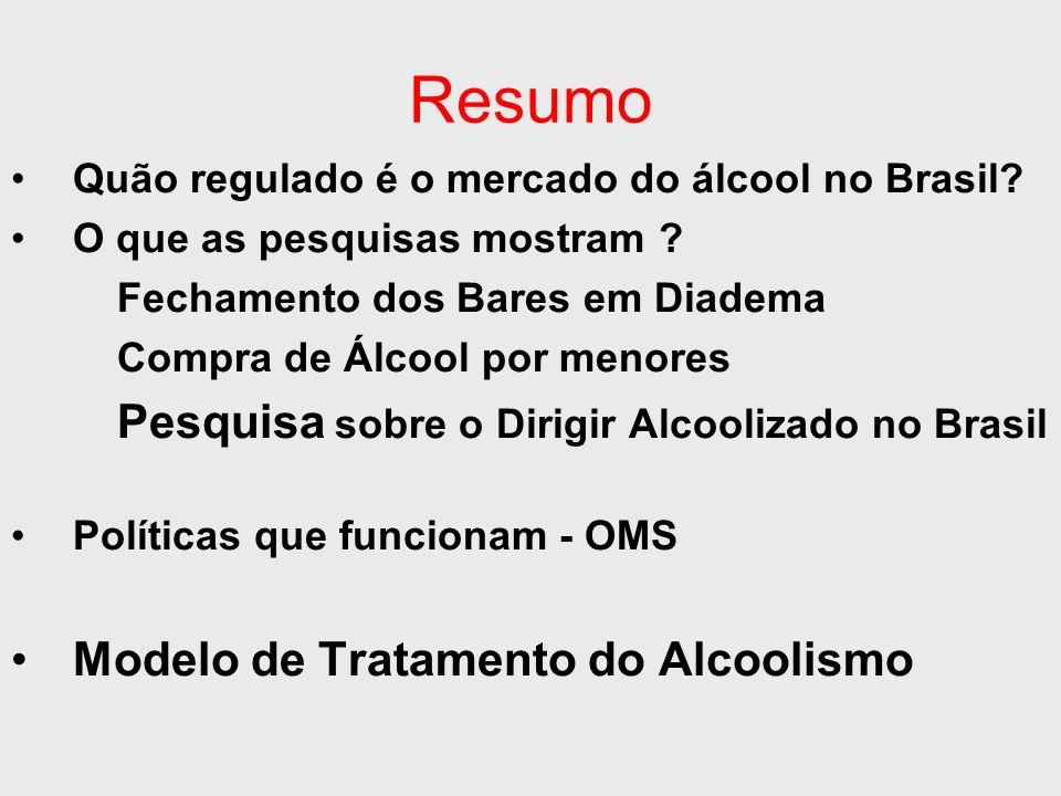 Resumo Quão regulado é o mercado do álcool no Brasil? O que as pesquisas mostram ? Fechamento dos Bares em Diadema Compra de Álcool por menores Pesqui