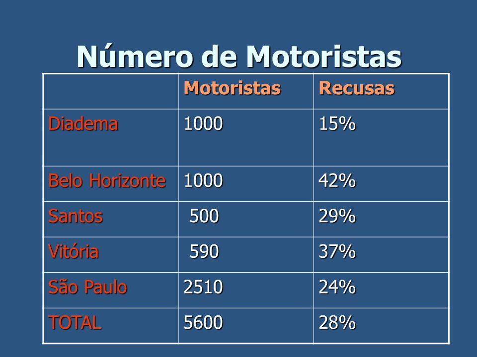 Número de Motoristas MotoristasRecusas Diadema100015% Belo Horizonte 100042% Santos 500 50029% Vitória 590 59037% São Paulo 251024% TOTAL560028%