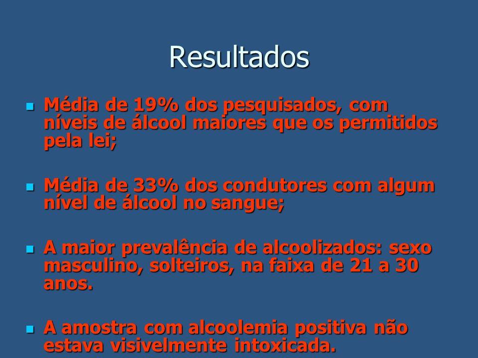 Resultados Média de 19% dos pesquisados, com níveis de álcool maiores que os permitidos pela lei; Média de 19% dos pesquisados, com níveis de álcool m