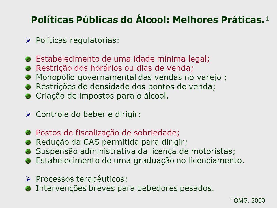 Políticas Públicas do Álcool: Melhores Práticas.¹ Políticas regulatórias: Estabelecimento de uma idade mínima legal; Restrição dos horários ou dias de