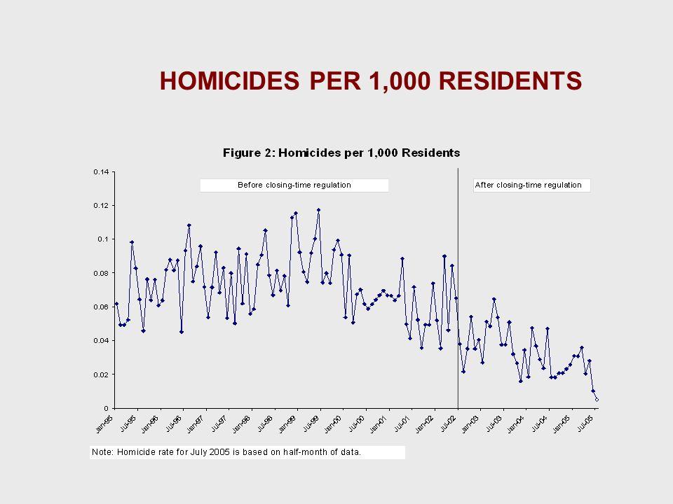 Queda de Homicídios Número de vidas salvas (em 4 anos) : 528 Média antes da lei 22 mortes por mês, logo depois caiu para 12.