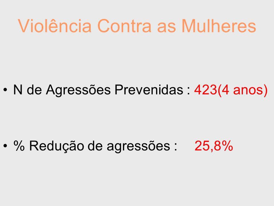 Violência Contra as Mulheres N de Agressões Prevenidas : 423(4 anos) % Redução de agressões :25,8%