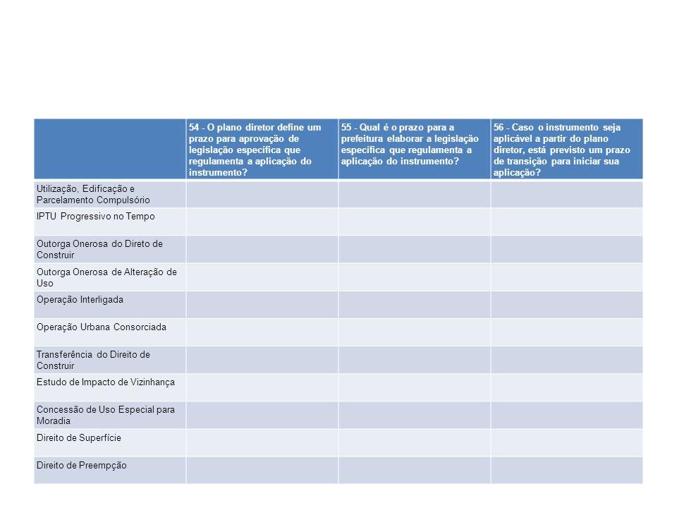 54 - O plano diretor define um prazo para aprovação de legislação específica que regulamenta a aplicação do instrumento? 55 - Qual é o prazo para a pr