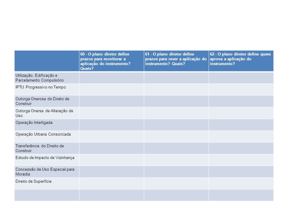 60 - O plano diretor define prazos para monitorar a aplicação do instrumento? Quais? 61 - O plano diretor define prazos para rever a aplicação do inst