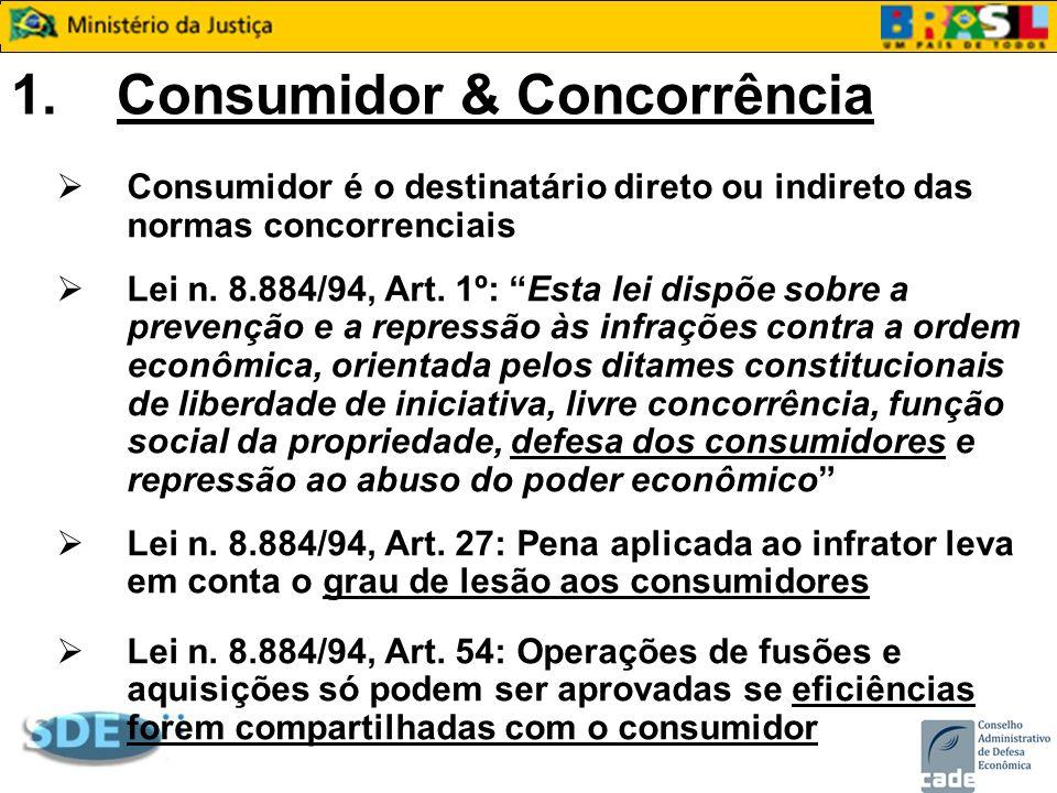 1.Consumidor & Concorrência Consumidor é o destinatário direto ou indireto das normas concorrenciais Lei n. 8.884/94, Art. 1º: Esta lei dispõe sobre a