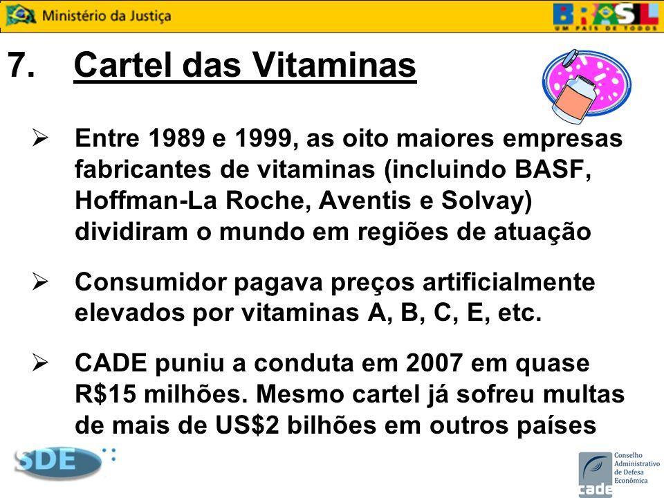 7.Cartel das Vitaminas Entre 1989 e 1999, as oito maiores empresas fabricantes de vitaminas (incluindo BASF, Hoffman-La Roche, Aventis e Solvay) divid