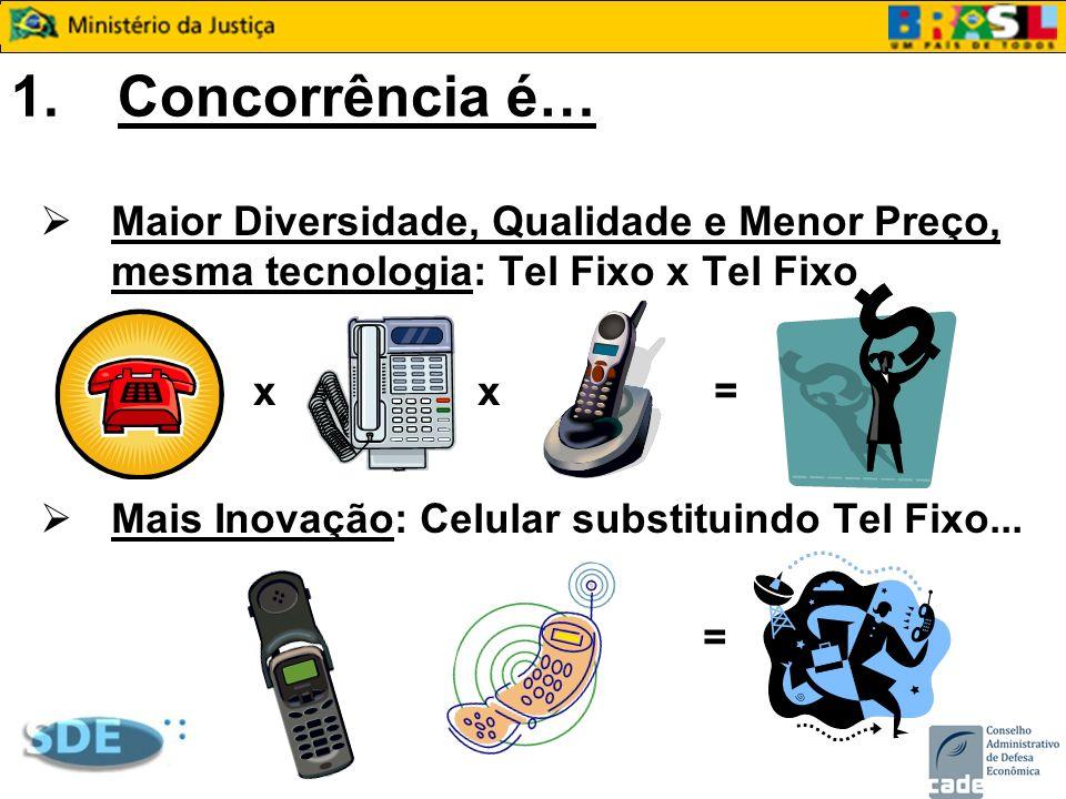 1.Consumidor & Concorrência Consumidor é o destinatário direto ou indireto das normas concorrenciais Lei n.