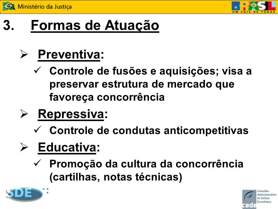 3.Formas de Atuação Preventiva: Controle de fusões e aquisições; visa a preservar estrutura de mercado que favoreça concorrência Repressiva: Controle