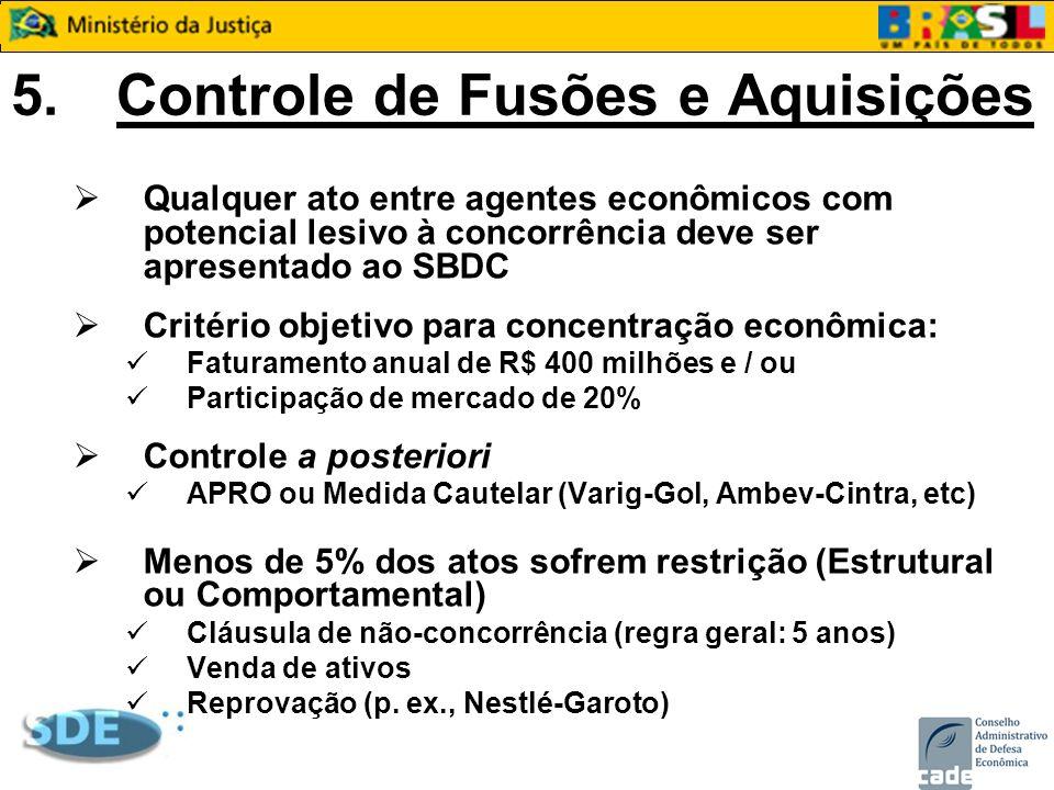 5.Controle de Fusões e Aquisições Qualquer ato entre agentes econômicos com potencial lesivo à concorrência deve ser apresentado ao SBDC Critério obje