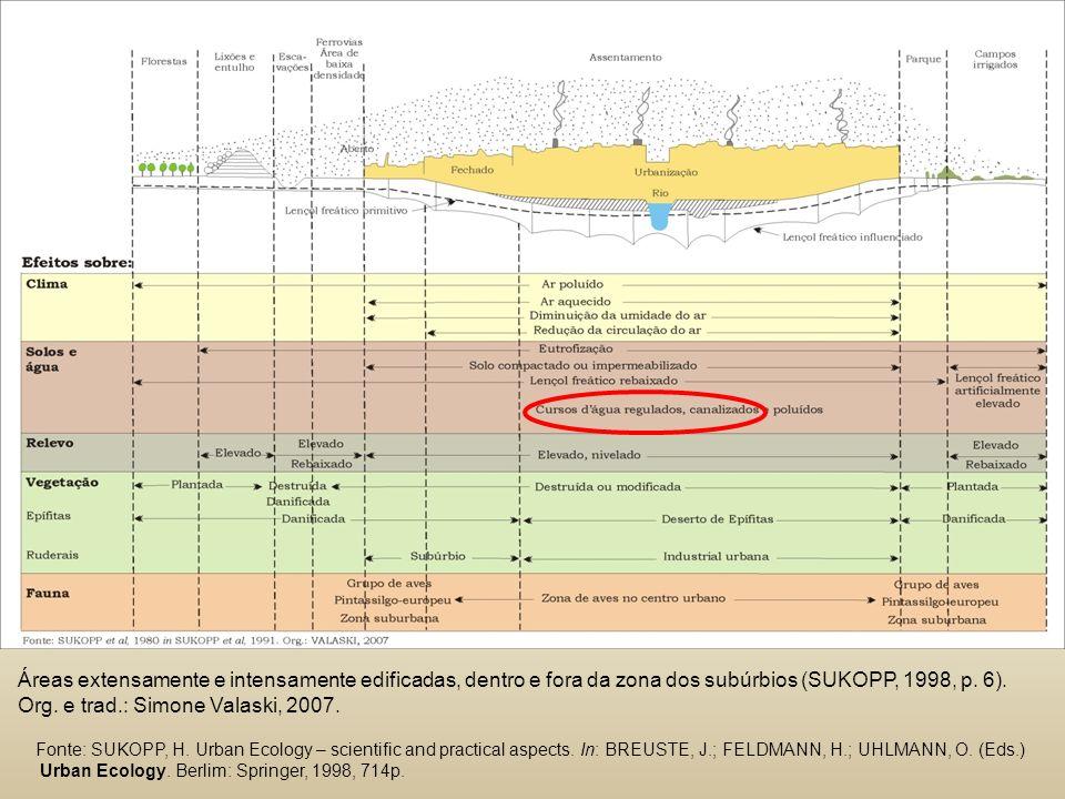 Áreas extensamente e intensamente edificadas, dentro e fora da zona dos subúrbios (SUKOPP, 1998, p.