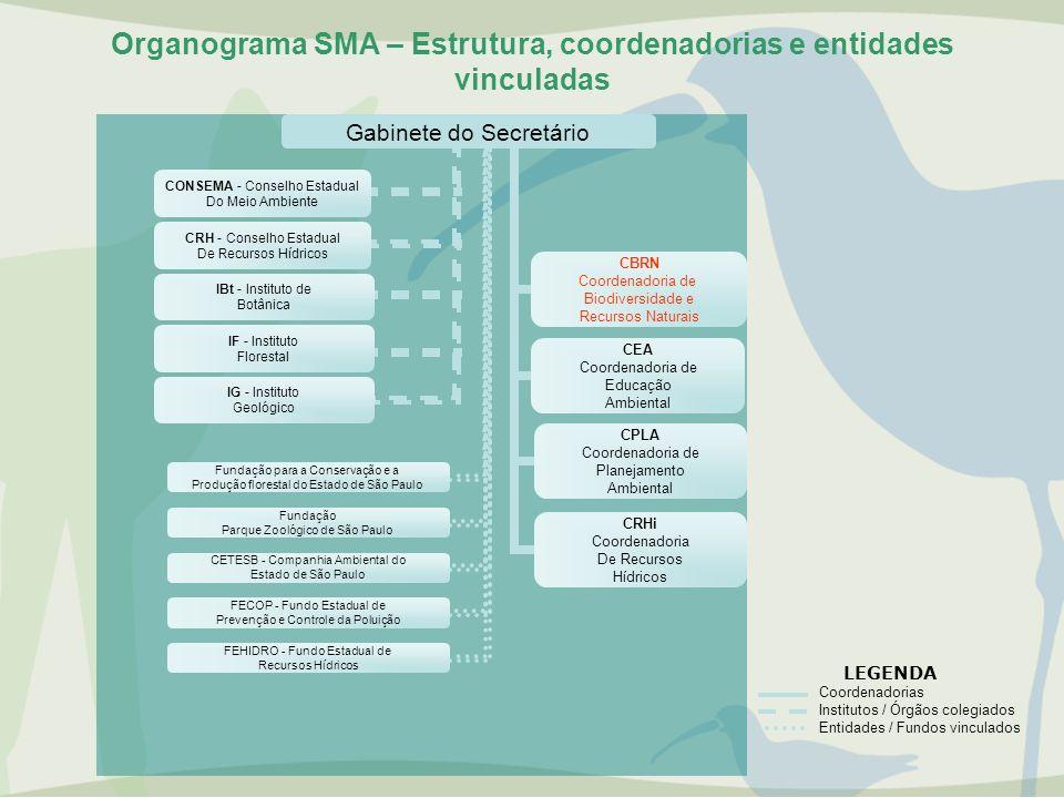 Organograma SMA – Estrutura, coordenadorias e entidades vinculadas Gabinete do Secretário CONSEMA - Conselho Estadual Do Meio Ambiente CRH - Conselho