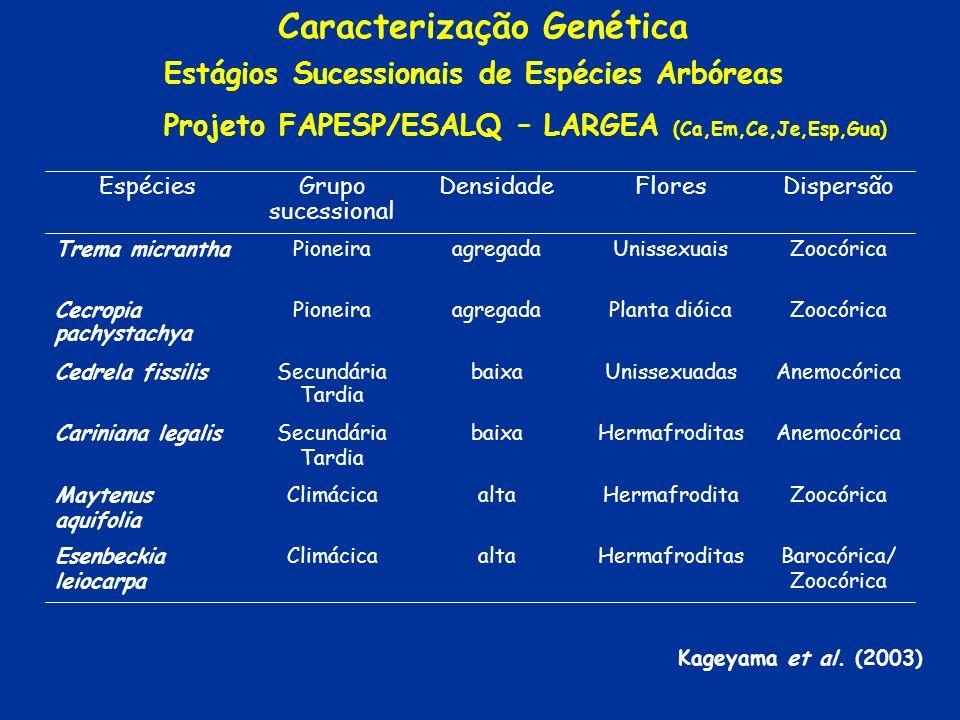 Caracterização Genética Estágios Sucessionais de Espécies Arbóreas Projeto FAPESP/ESALQ – LARGEA (Ca,Em,Ce,Je,Esp,Gua) ZoocóricaPlanta dióicaagregadaP