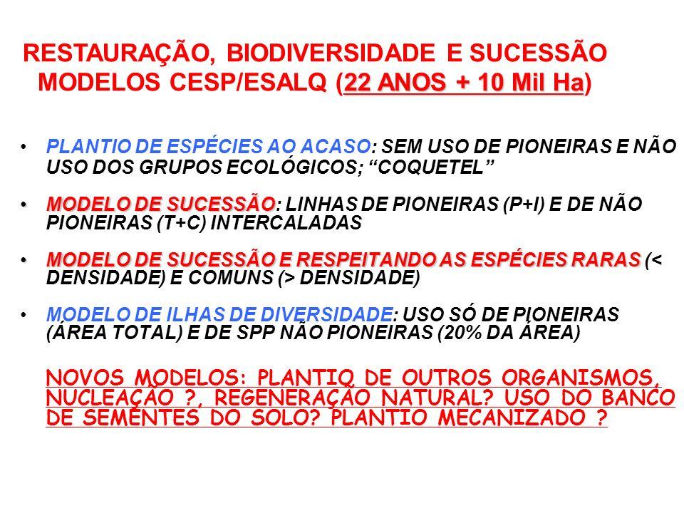 MODELOS DE RESTAURAÇÃO: EVOLUÇÃO DE 1988 A 2000 (CONVÊNIO CESP/ESALQ-USP) PLANTIO DE ESPÉCIES AO ACASO: SEM USO DE PIONEIRAS E NÃO USO DOS GRUPOS ECOL