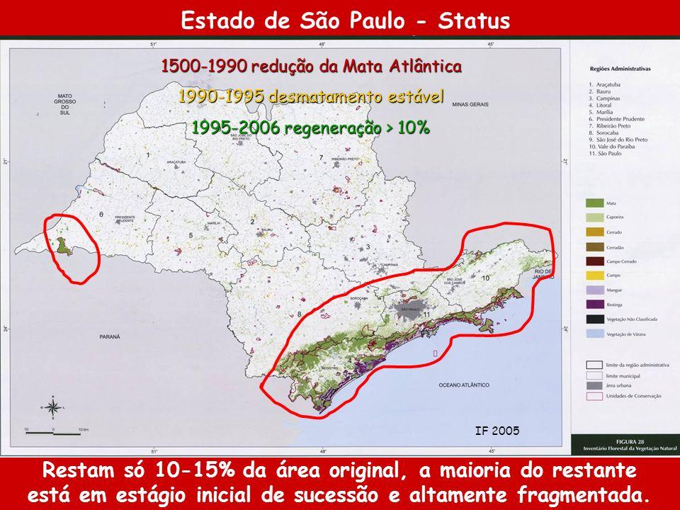 1500-1990 redução da Mata Atlântica 1990-1995 desmatamento estável 1995-2006 regeneração > 10% Estado de São Paulo - Status Restam só 10-15% da área o