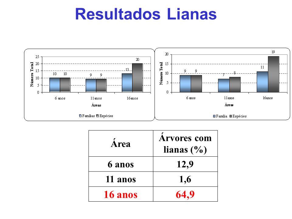 Resultados Lianas 64,916 anos 1,611 anos 12,96 anos Árvores com lianas (%) Área VerãoInverno