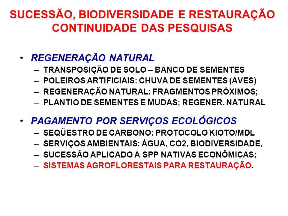 REGENERAÇÃO NATURAL –TRANSPOSIÇÃO DE SOLO – BANCO DE SEMENTES –POLEIROS ARTIFICIAIS: CHUVA DE SEMENTES (AVES) –REGENERAÇÃO NATURAL: FRAGMENTOS PRÓXIMO