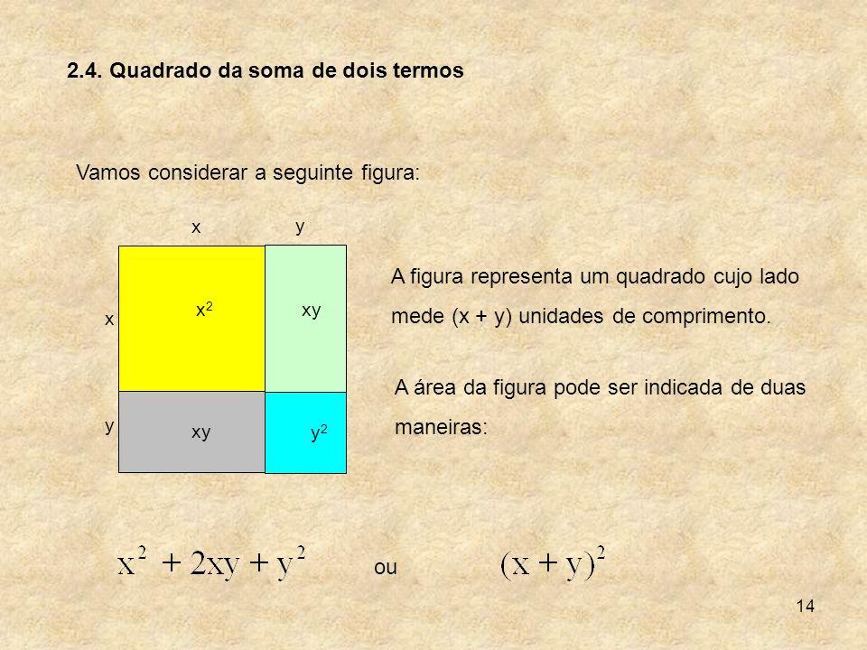 14 2.4. Quadrado da soma de dois termos Vamos considerar a seguinte figura: x2x2 y2y2 xy x x y y A figura representa um quadrado cujo lado mede (x + y