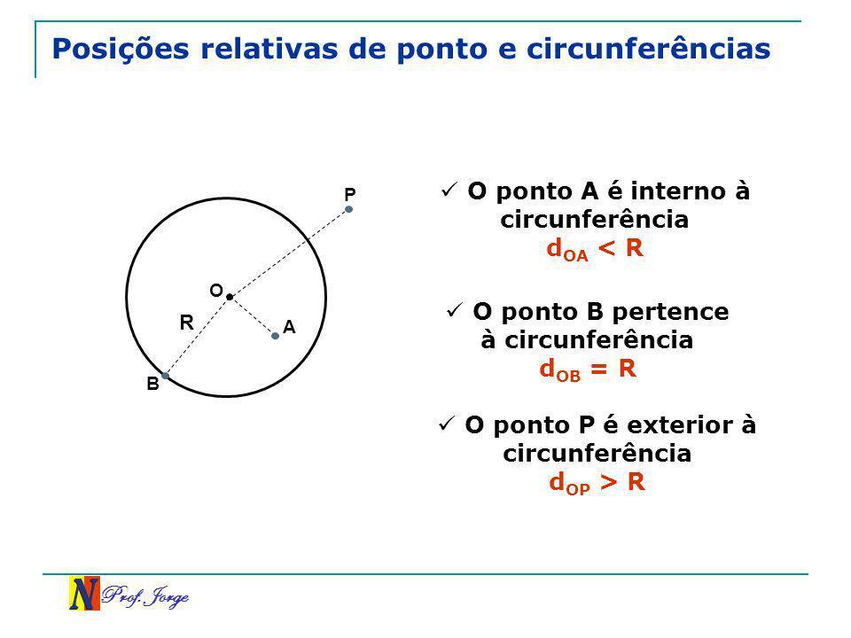 Prof. Jorge Posições relativas de ponto e circunferências A B O P O ponto A é interno à circunferência d OA < R O ponto B pertence à circunferência d