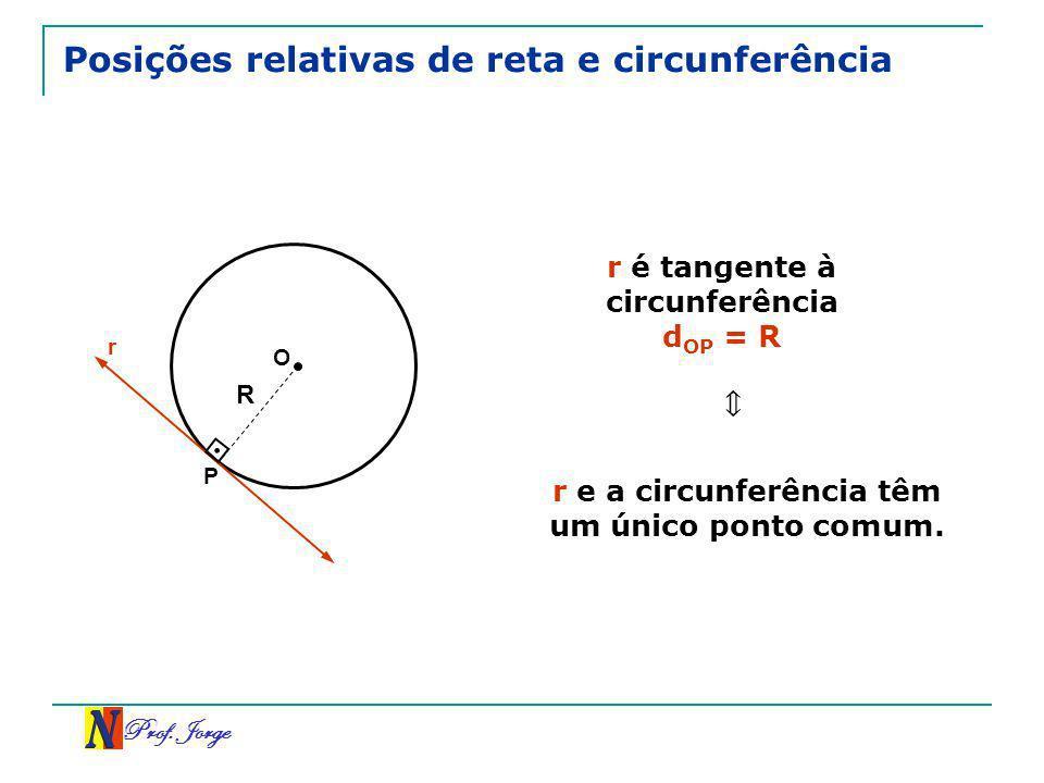 Prof. Jorge Posições relativas de reta e circunferência r O r é tangente à circunferência d OP = R R P r e a circunferência têm um único ponto comum.